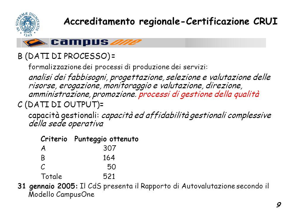 9 Accreditamento regionale-Certificazione CRUI B (DATI DI PROCESSO) = formalizzazione dei processi di produzione dei servizi: analisi dei fabbisogni, progettazione, selezione e valutazione delle risorse, erogazione, monitoraggio e valutazione, direzione, amministrazione, promozione.