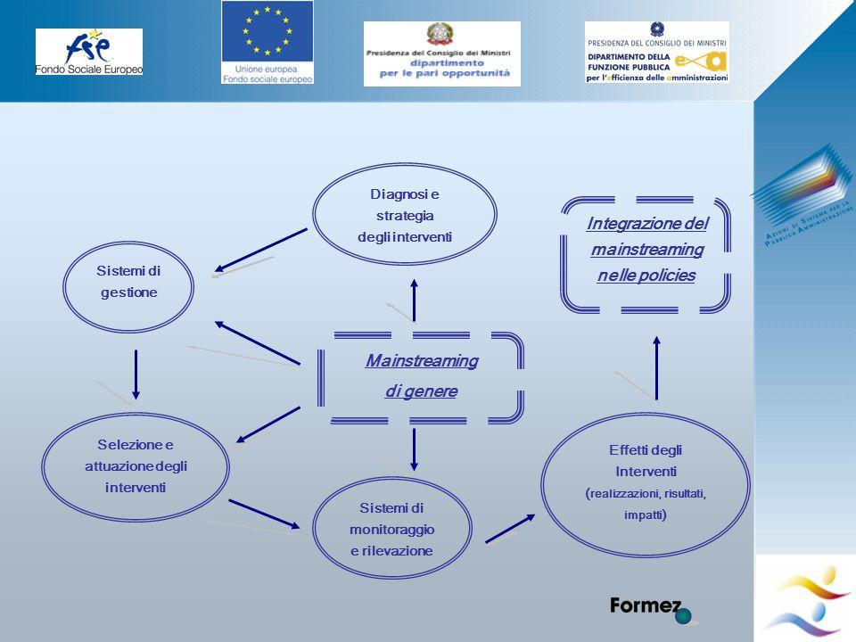 Elena Murtas -Campobasso- Diagnosi e strategia degli interventi Sistemi di gestione Selezione e attuazione degli interventi Sistemi di monitoraggio e rilevazione Effetti degli Interventi ( realizzazioni, risultati, impatti ) Mainstreaming di genere Integrazione del mainstreaming nelle policies