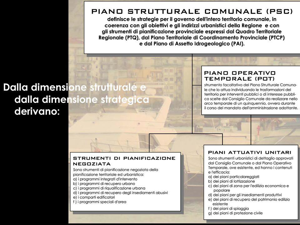 Dalla dimensione strutturale e dalla dimensione strategica derivano: