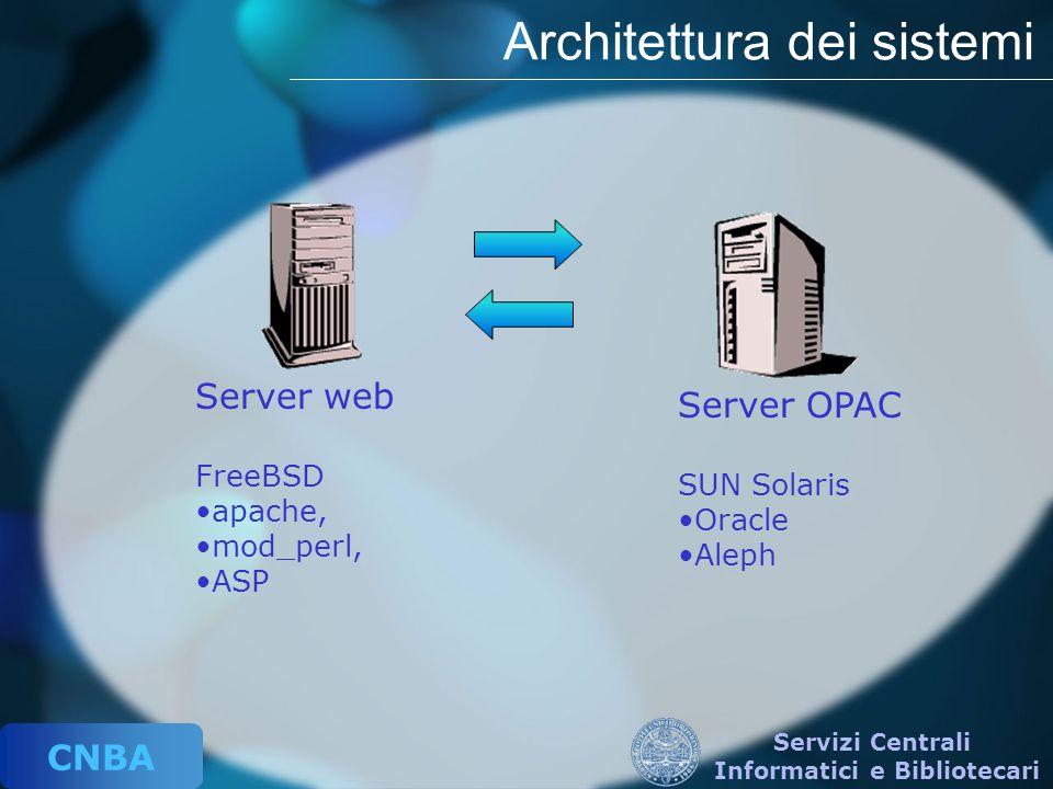 CNBA Servizi Centrali Informatici e Bibliotecari Architettura dei sistemi Server web FreeBSD apache, mod_perl, ASP Server OPAC SUN Solaris Oracle Alep