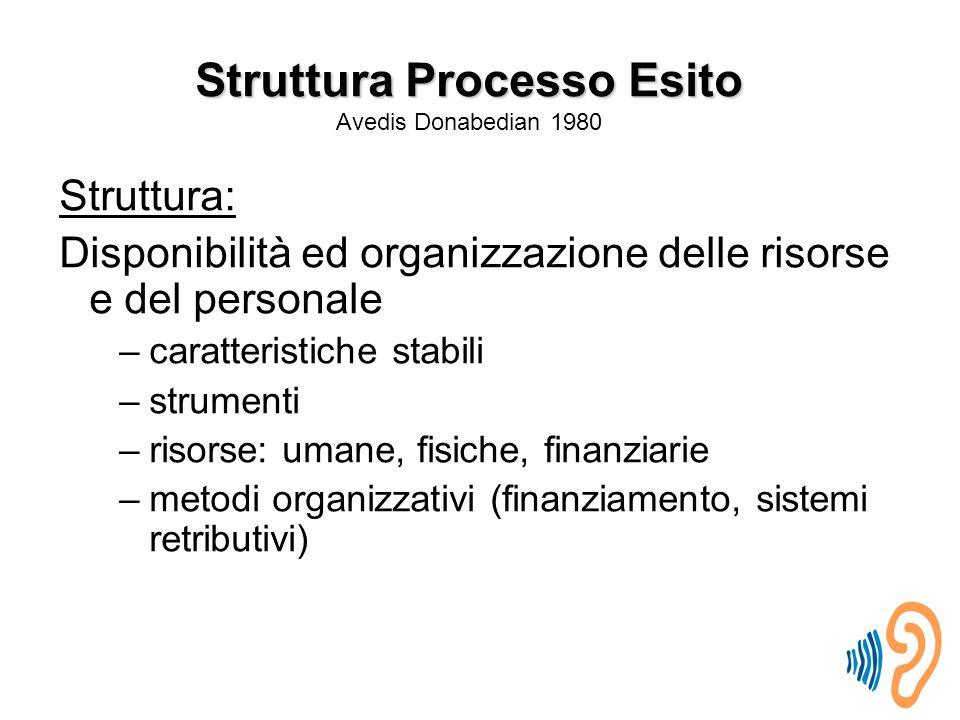 Struttura: Disponibilità ed organizzazione delle risorse e del personale –caratteristiche stabili –strumenti –risorse: umane, fisiche, finanziarie –metodi organizzativi (finanziamento, sistemi retributivi) Struttura Processo Esito Struttura Processo Esito Avedis Donabedian 1980