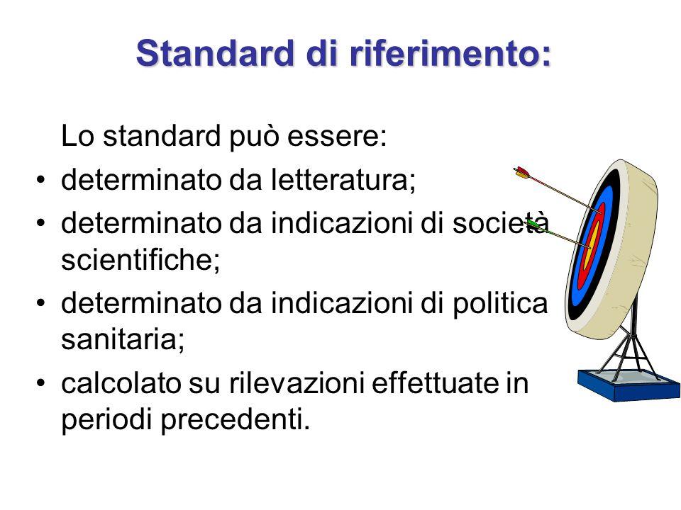 Standard di riferimento: Lo standard può essere: determinato da letteratura; determinato da indicazioni di società scientifiche; determinato da indicazioni di politica sanitaria; calcolato su rilevazioni effettuate in periodi precedenti.
