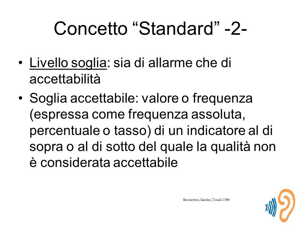 Concetto Standard -2- Livello soglia: sia di allarme che di accettabilità Soglia accettabile: valore o frequenza (espressa come frequenza assoluta, percentuale o tasso) di un indicatore al di sopra o al di sotto del quale la qualità non è considerata accettabile Beccastrini, Gardini, Tonelli 1994