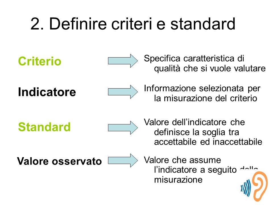 Criterio Indicatore Standard Valore osservato Specifica caratteristica di qualità che si vuole valutare Informazione selezionata per la misurazione del criterio Valore dell'indicatore che definisce la soglia tra accettabile ed inaccettabile Valore che assume l'indicatore a seguito della misurazione 2.