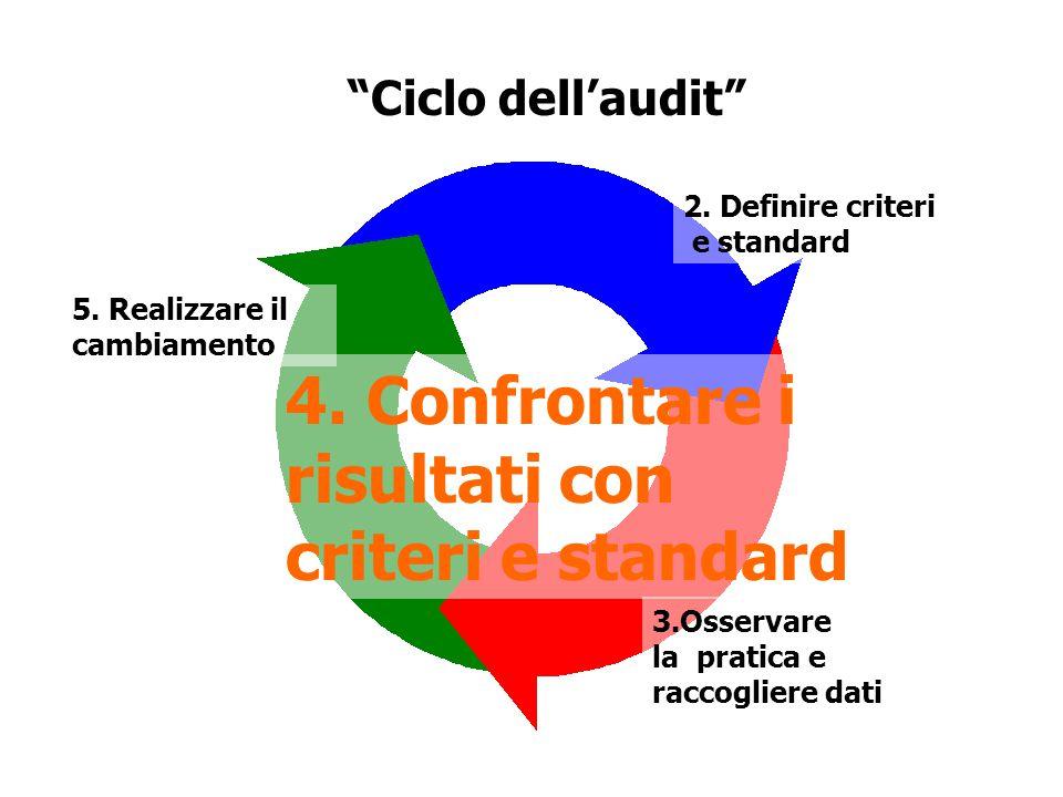 Ciclo dell'audit 5.Realizzare il cambiamento 4.