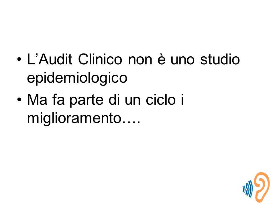 L'Audit Clinico non è uno studio epidemiologico Ma fa parte di un ciclo i miglioramento….