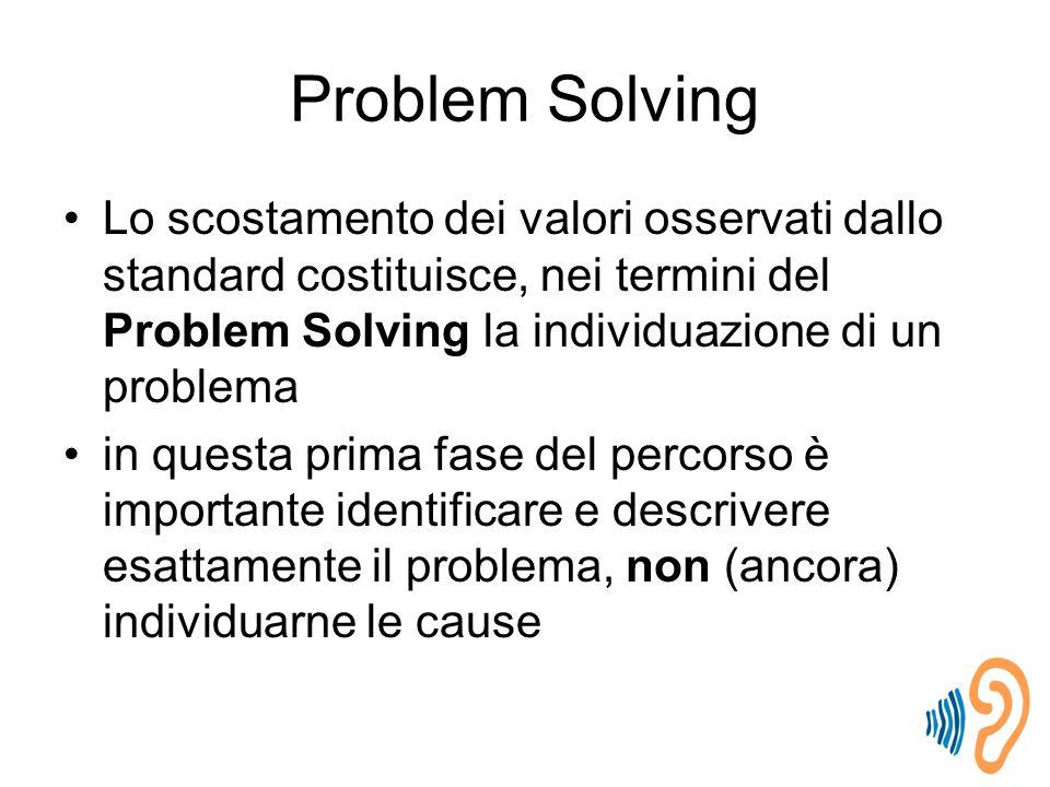 Problem Solving Lo scostamento dei valori osservati dallo standard costituisce, nei termini del Problem Solving la individuazione di un problema in questa prima fase del percorso è importante identificare e descrivere esattamente il problema, non (ancora) individuarne le cause