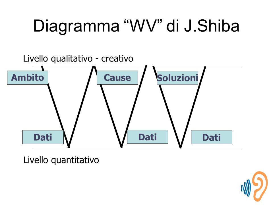 Diagramma WV di J.Shiba Livello qualitativo - creativo Livello quantitativo Ambito Dati Cause Dati Soluzioni Dati