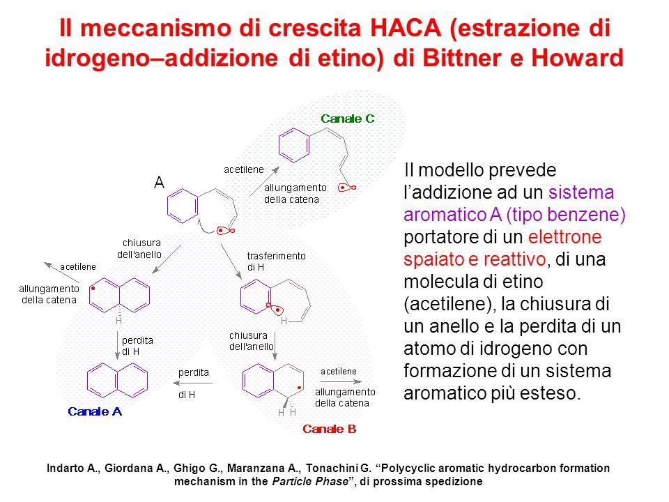 Il meccanismo di crescita HACA (estrazione di idrogeno–addizione di etino) di Bittner e Howard Il modello prevede l'addizione ad un sistema aromatico