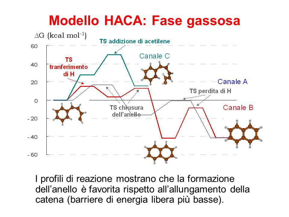 Modello HACA: Fase gassosa I profili di reazione mostrano che la formazione dell'anello è favorita rispetto all'allungamento della catena (barriere di