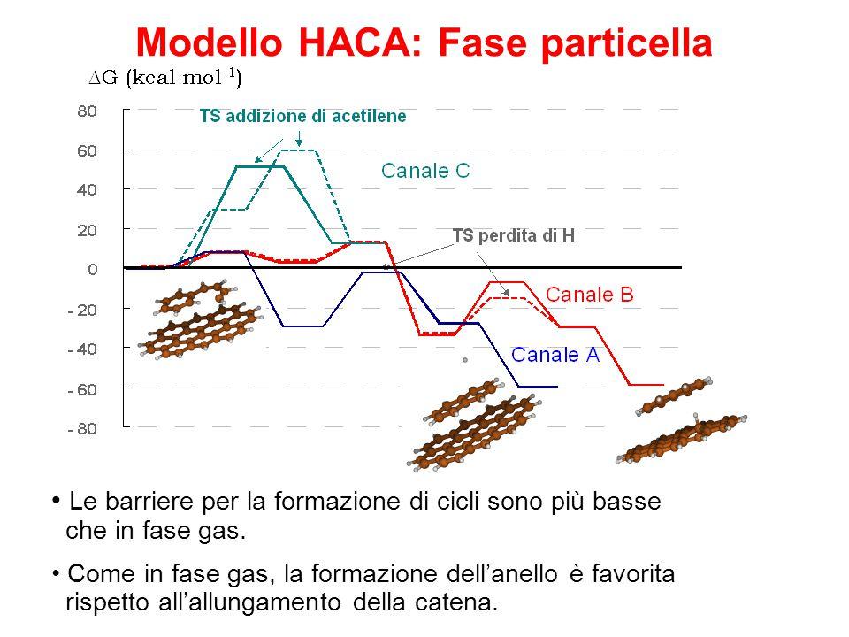 Modello HACA: Fase particella Le barriere per la formazione di cicli sono più basse che in fase gas. Come in fase gas, la formazione dell'anello è fav