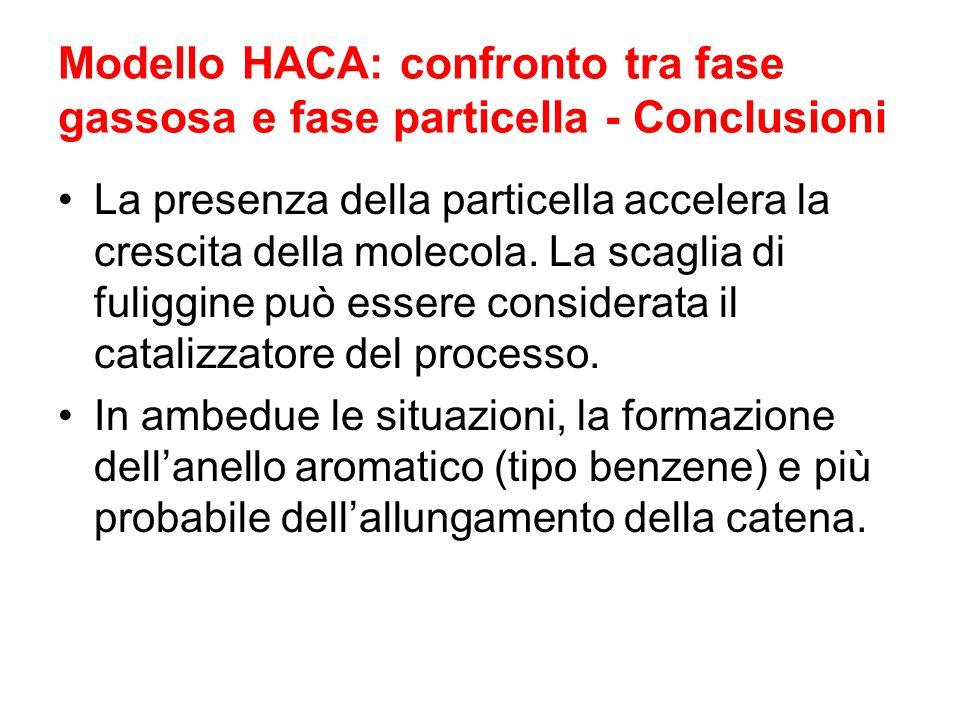 Modello HACA: confronto tra fase gassosa e fase particella - Conclusioni La presenza della particella accelera la crescita della molecola. La scaglia