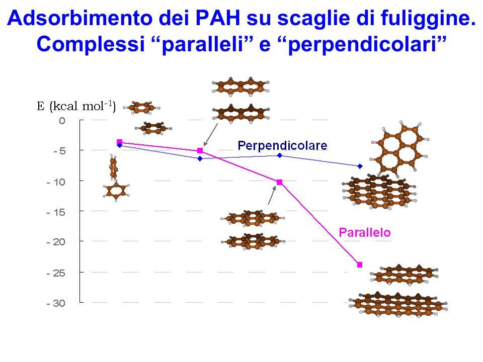 """Adsorbimento dei PAH su scaglie di fuliggine. Complessi """"paralleli"""" e """"perpendicolari"""""""