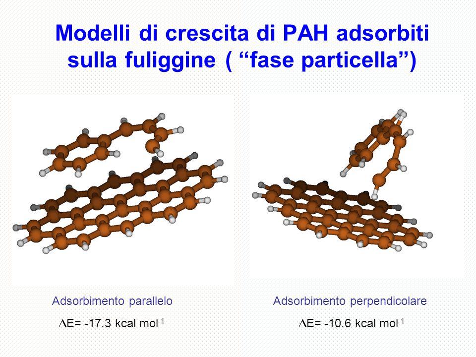 """Modelli di crescita di PAH adsorbiti sulla fuliggine ( """"fase particella"""")  E= -17.3 kcal mol -1  E= -10.6 kcal mol -1 Adsorbimento paralleloAdsorbim"""