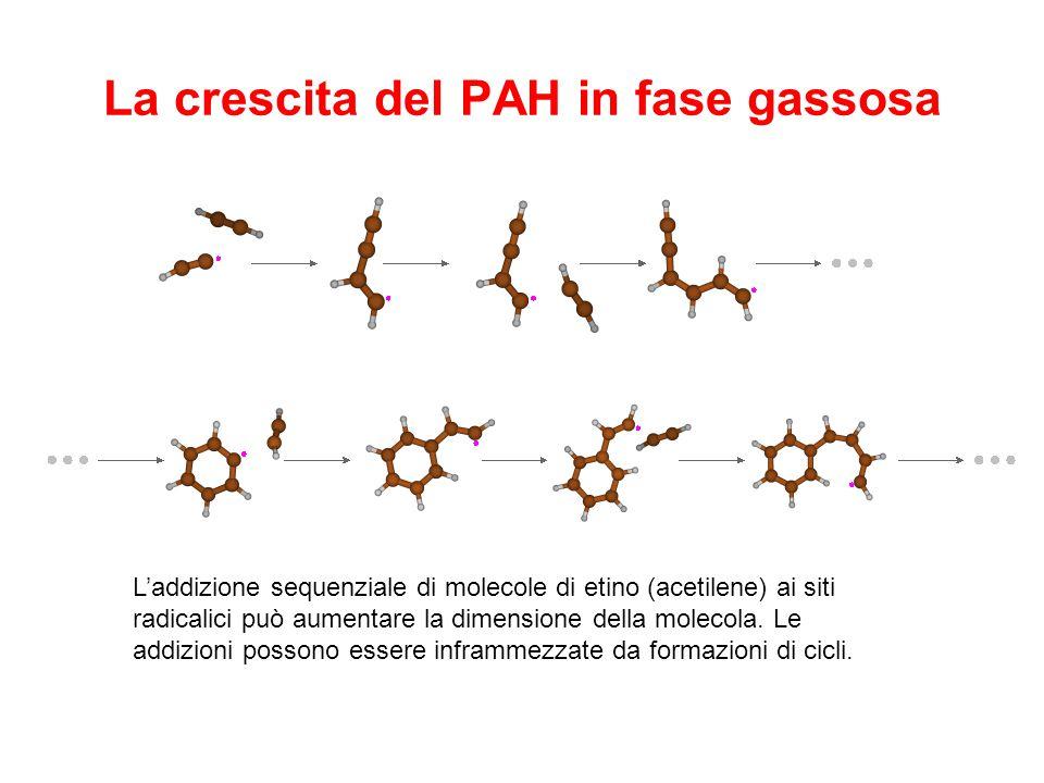 La crescita del PAH in fase gassosa L'addizione sequenziale di molecole di etino (acetilene) ai siti radicalici può aumentare la dimensione della mole