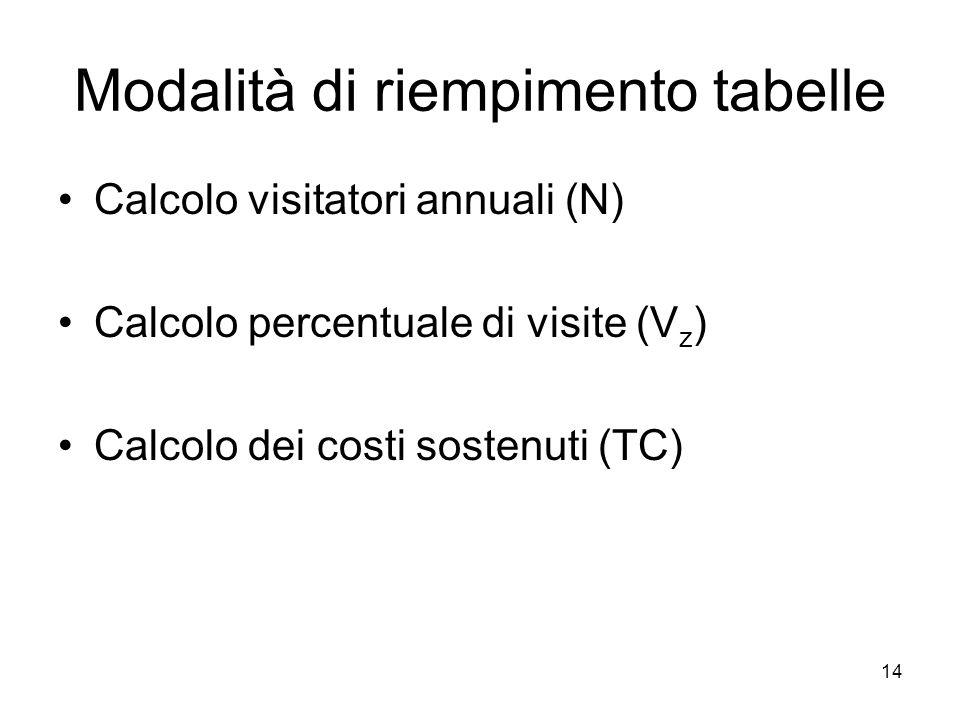 14 Modalità di riempimento tabelle Calcolo visitatori annuali (N) Calcolo percentuale di visite (V z ) Calcolo dei costi sostenuti (TC)