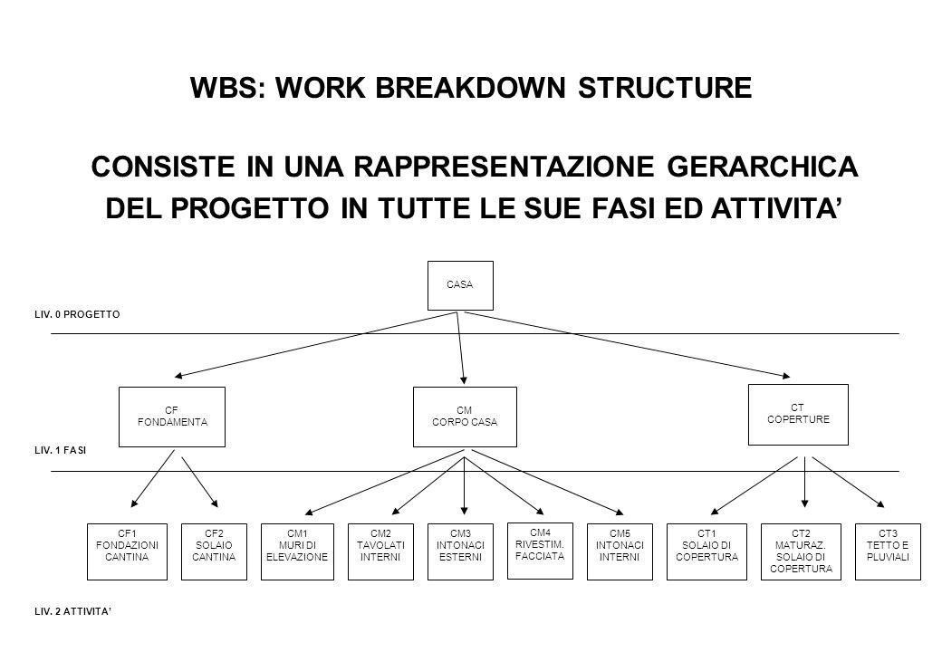 WBS: WORK BREAKDOWN STRUCTURE CONSISTE IN UNA RAPPRESENTAZIONE GERARCHICA DEL PROGETTO IN TUTTE LE SUE FASI ED ATTIVITA' LIV.