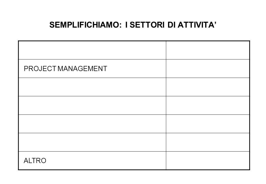 SEMPLIFICHIAMO: I SETTORI DI ATTIVITA' PROJECT MANAGEMENT ALTRO