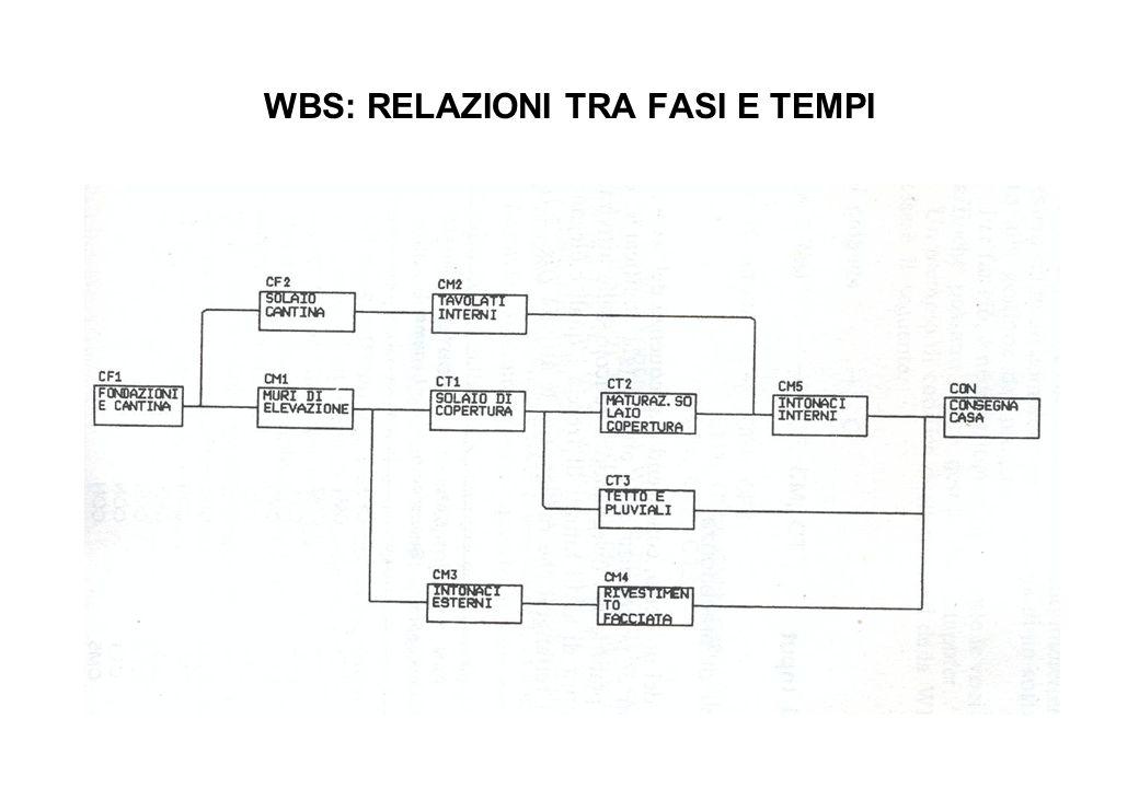WBS: RELAZIONI TRA FASI E TEMPI
