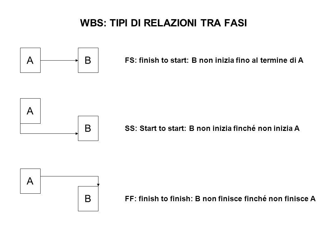 WBS: TIPI DI RELAZIONI TRA FASI AB FS: finish to start: B non inizia fino al termine di A A B SS: Start to start: B non inizia finché non inizia A A B FF: finish to finish: B non finisce finché non finisce A