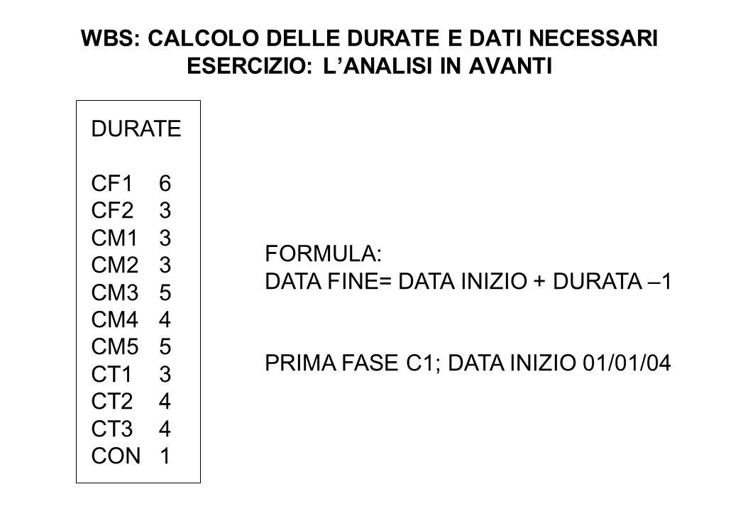 WBS: CALCOLO DELLE DURATE E DATI NECESSARI ESERCIZIO: L'ANALISI IN AVANTI DURATE CF16 CF23 CM13 CM23 CM35 CM44 CM55 CT13 CT24 CT34 CON1 FORMULA: DATA FINE= DATA INIZIO + DURATA –1 PRIMA FASE C1; DATA INIZIO 01/01/04