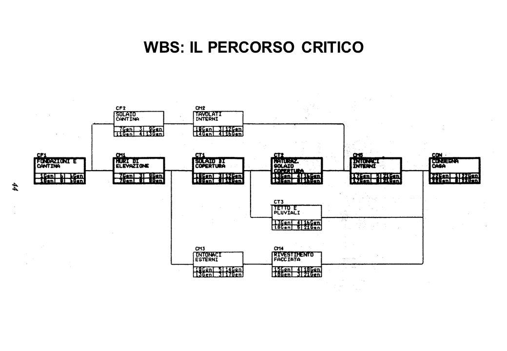 WBS: IL PERCORSO CRITICO