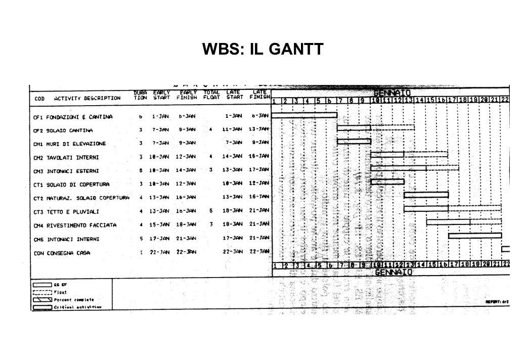 WBS: IL GANTT
