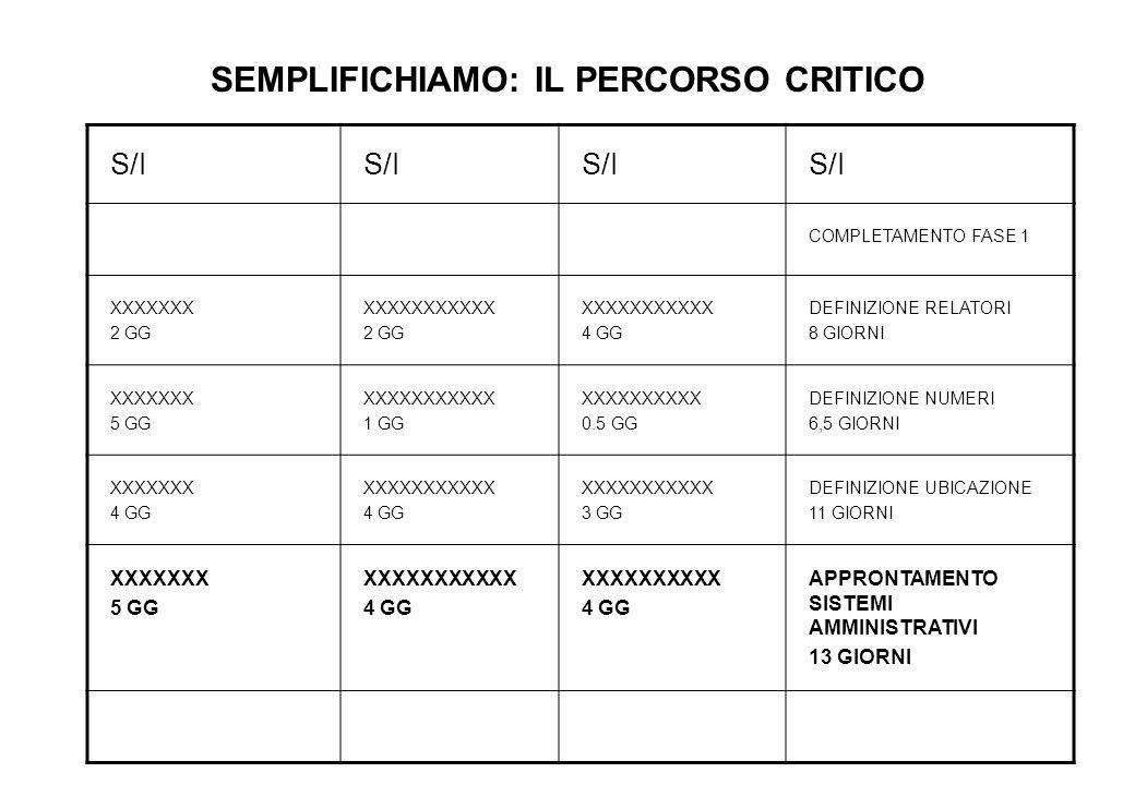 SEMPLIFICHIAMO: IL PERCORSO CRITICO S/I COMPLETAMENTO FASE 1 XXXXXXX 2 GG XXXXXXXXXXX 2 GG XXXXXXXXXXX 4 GG DEFINIZIONE RELATORI 8 GIORNI XXXXXXX 5 GG XXXXXXXXXXX 1 GG XXXXXXXXXX 0.5 GG DEFINIZIONE NUMERI 6,5 GIORNI XXXXXXX 4 GG XXXXXXXXXXX 4 GG XXXXXXXXXXX 3 GG DEFINIZIONE UBICAZIONE 11 GIORNI XXXXXXX 5 GG XXXXXXXXXXX 4 GG XXXXXXXXXX 4 GG APPRONTAMENTO SISTEMI AMMINISTRATIVI 13 GIORNI