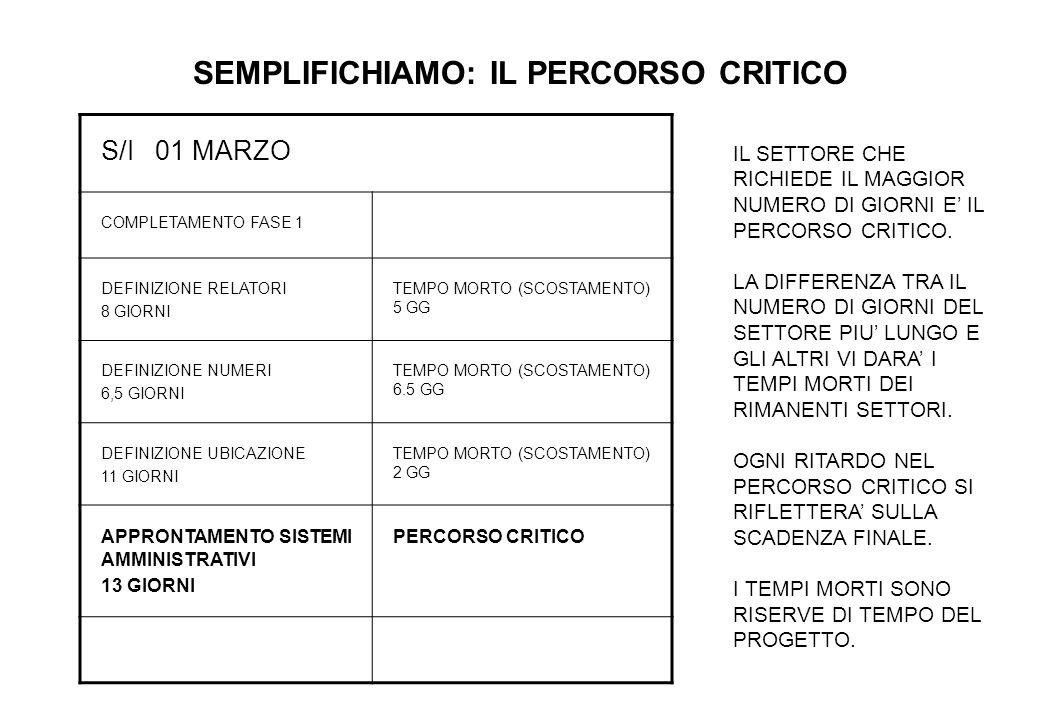 SEMPLIFICHIAMO: IL PERCORSO CRITICO S/I 01 MARZO COMPLETAMENTO FASE 1 DEFINIZIONE RELATORI 8 GIORNI TEMPO MORTO (SCOSTAMENTO) 5 GG DEFINIZIONE NUMERI 6,5 GIORNI TEMPO MORTO (SCOSTAMENTO) 6.5 GG DEFINIZIONE UBICAZIONE 11 GIORNI TEMPO MORTO (SCOSTAMENTO) 2 GG APPRONTAMENTO SISTEMI AMMINISTRATIVI 13 GIORNI PERCORSO CRITICO IL SETTORE CHE RICHIEDE IL MAGGIOR NUMERO DI GIORNI E' IL PERCORSO CRITICO.