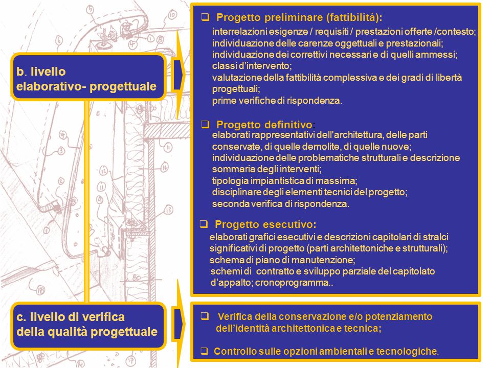 elaborati grafici esecutivi e descrizioni capitolari di stralci significativi di progetto (parti architettoniche e strutturali); schema di piano di manutenzione; schemi di contratto e sviluppo parziale del capitolato d'appalto; cronoprogramma..