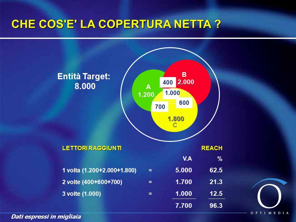 CURVA DELLA DISTRIBUZIONE DI FREQUENZA Rappresentazione grafica delle quantità di target audience esposte ad ogni singolo livello di frequenza