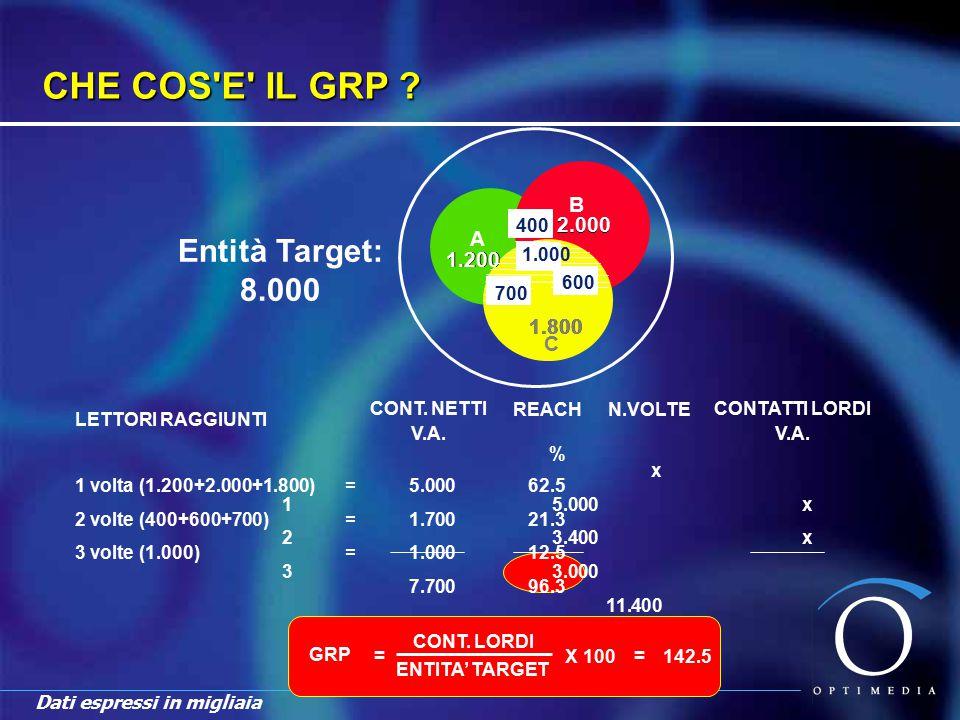 GRP's (Gross Rating Points) La somma dei punti percentuali di target audience esposta ad un dato piano la percentuale di target audience raggiunta in termini lordi, cioè includendo le ripetizioni