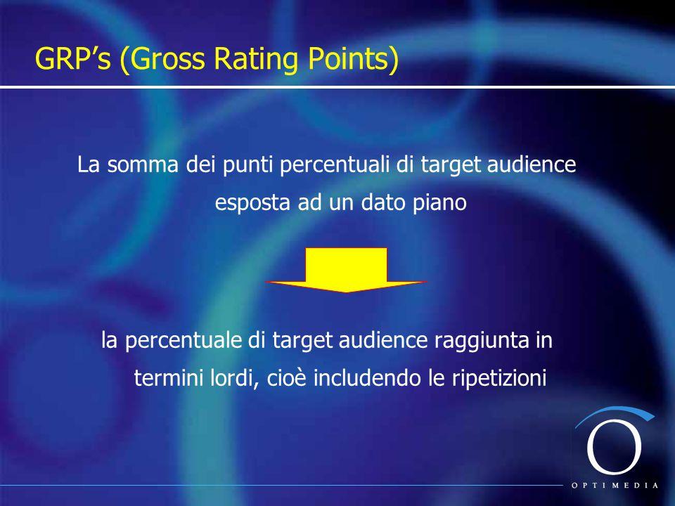 Il numero medio di volte che ogni componente del target group è esposto al messaggio di un determinato piano FREQUENZA MEDIA / Opportunity To See