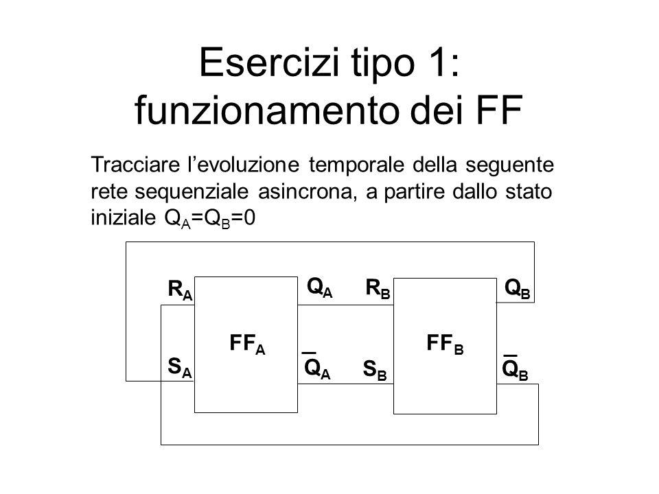 Esercizi tipo 1: funzionamento dei FF FF A FF B QAQA QAQA QBQB QBQB RARA SASA RBRB SBSB Tracciare l'evoluzione temporale della seguente rete sequenziale asincrona, a partire dallo stato iniziale Q A =Q B =0