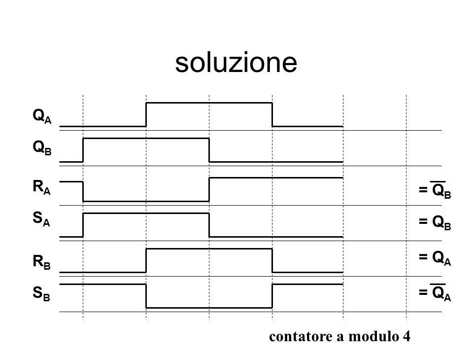 soluzione QAQA QBQB RARA SASA RBRB SBSB = Q B = Q A contatore a modulo 4
