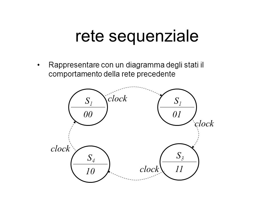rete sequenziale Rappresentare con un diagramma degli stati il comportamento della rete precedente S1S1 00 clock S1S1 01 S3S3 11 S4S4 10 clock