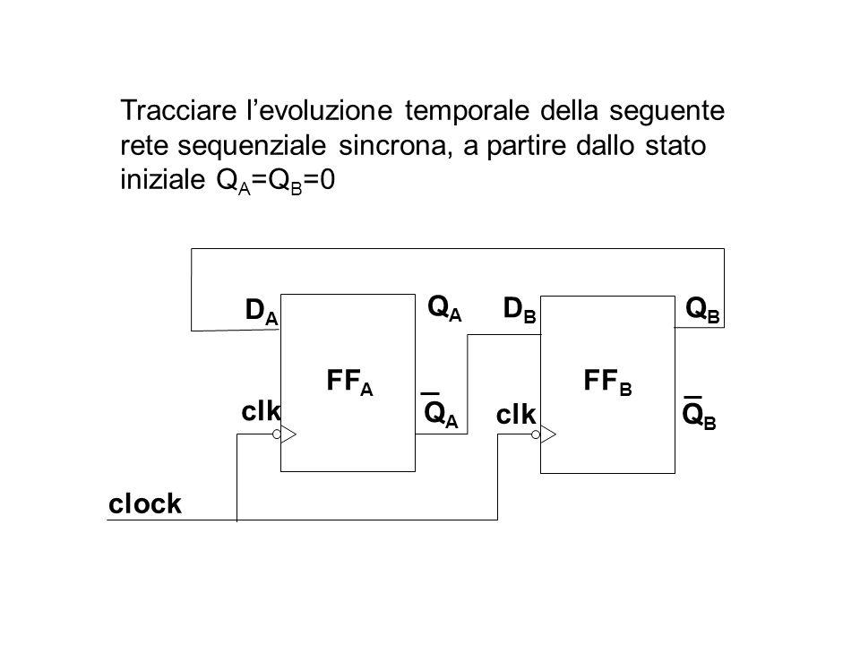 FF A FF B QAQA QAQA QBQB QBQB DADA clk DBDB clock Tracciare l'evoluzione temporale della seguente rete sequenziale sincrona, a partire dallo stato iniziale Q A =Q B =0