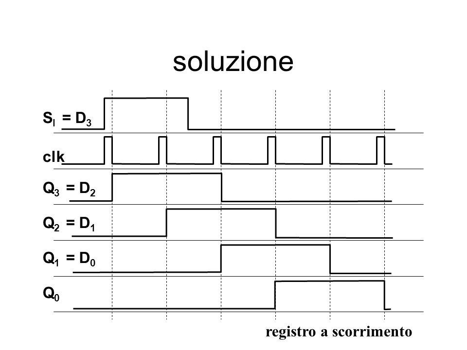 Q3Q3 Q2Q2 Q1Q1 Q0Q0 clk SISI = D 3 = D 2 = D 1 = D 0 soluzione registro a scorrimento