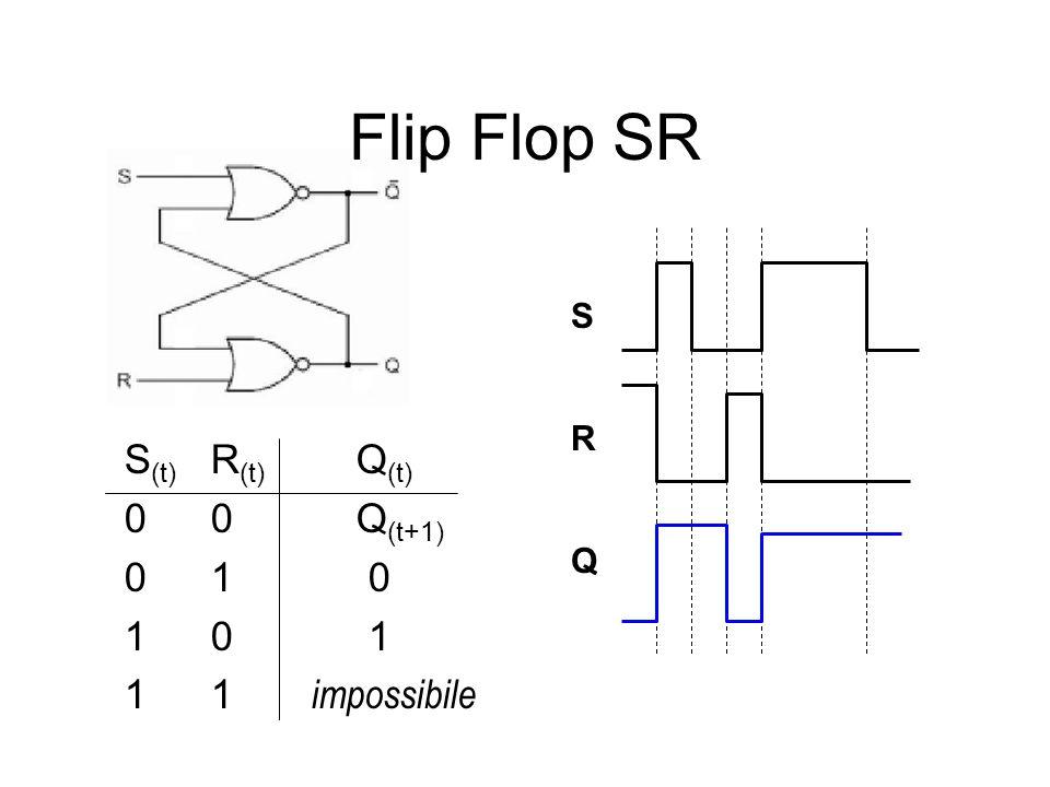Flip Flop SR S (t) R (t) Q (t) 00 Q (t+1) 01 0 10 1 11 impossibile S R Q