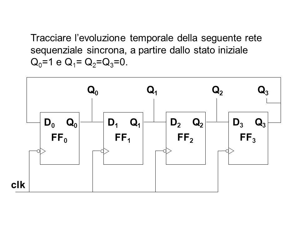 Tracciare l'evoluzione temporale della seguente rete sequenziale sincrona, a partire dallo stato iniziale Q 0 =1 e Q 1 = Q 2 =Q 3 =0. Q3Q3 clk FF 0 D0