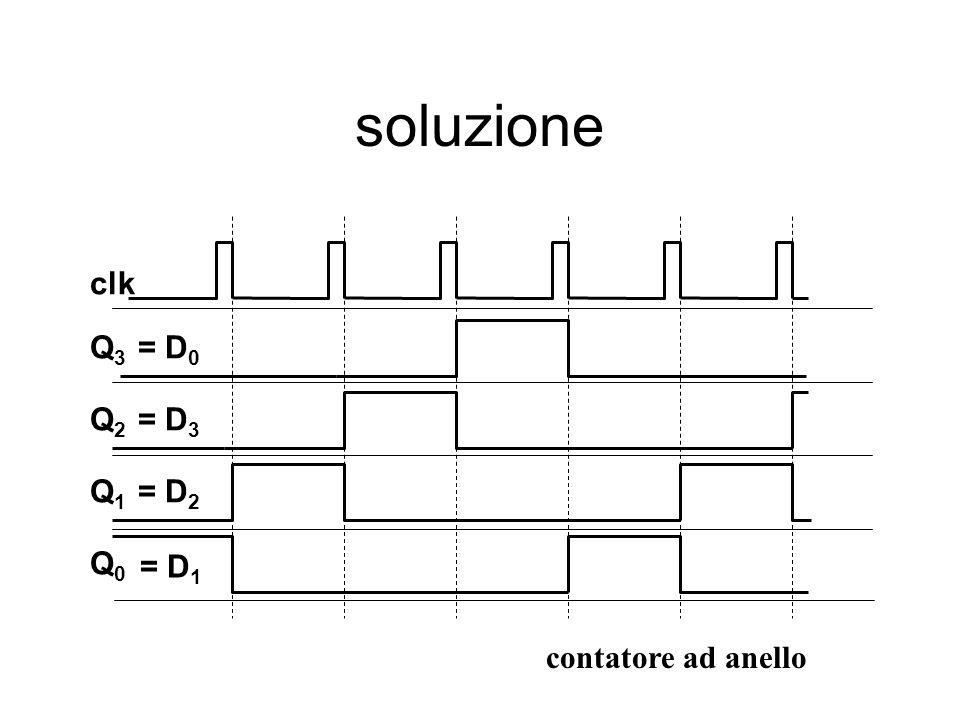 soluzione Q3Q3 Q2Q2 Q1Q1 Q0Q0 clk = D 0 = D 3 = D 2 = D 1 contatore ad anello