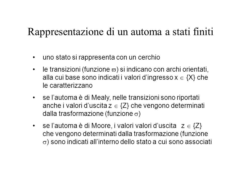 Rappresentazione di un automa a stati finiti uno stato si rappresenta con un cerchio le transizioni (funzione  ) si indicano con archi orientati, all