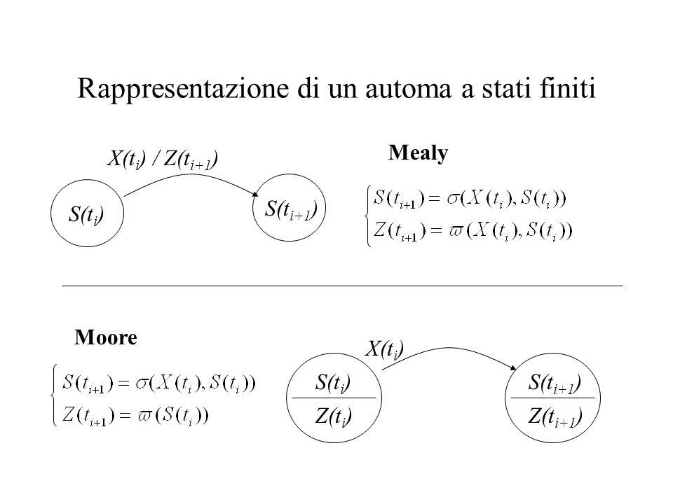 Rappresentazione di un automa a stati finiti Mealy S(t i ) S(t i+1 ) X(t i ) / Z(t i+1 ) Moore S(t i ) X(t i ) Z(t i ) S(t i+1 ) Z(t i+1 )