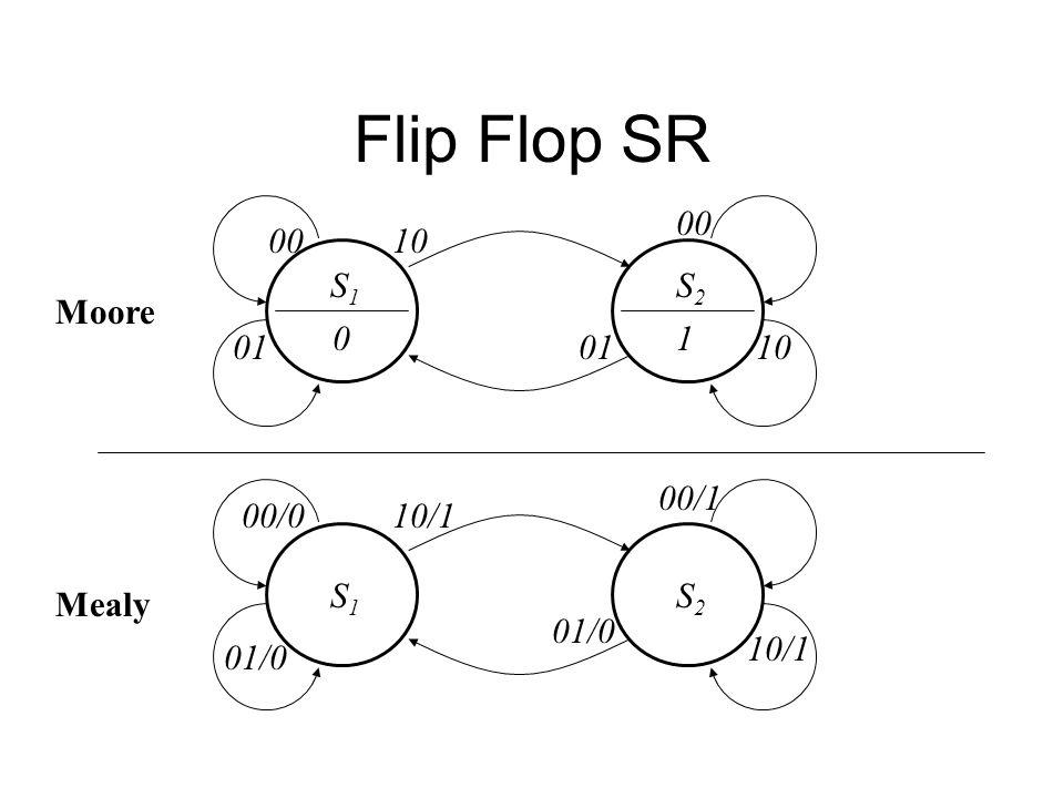 Flip Flop SR S1S1 00 0 S2S2 1 10 00 01 S1S1 00/1 S2S2 10/1 00/0 01/0 Moore Mealy