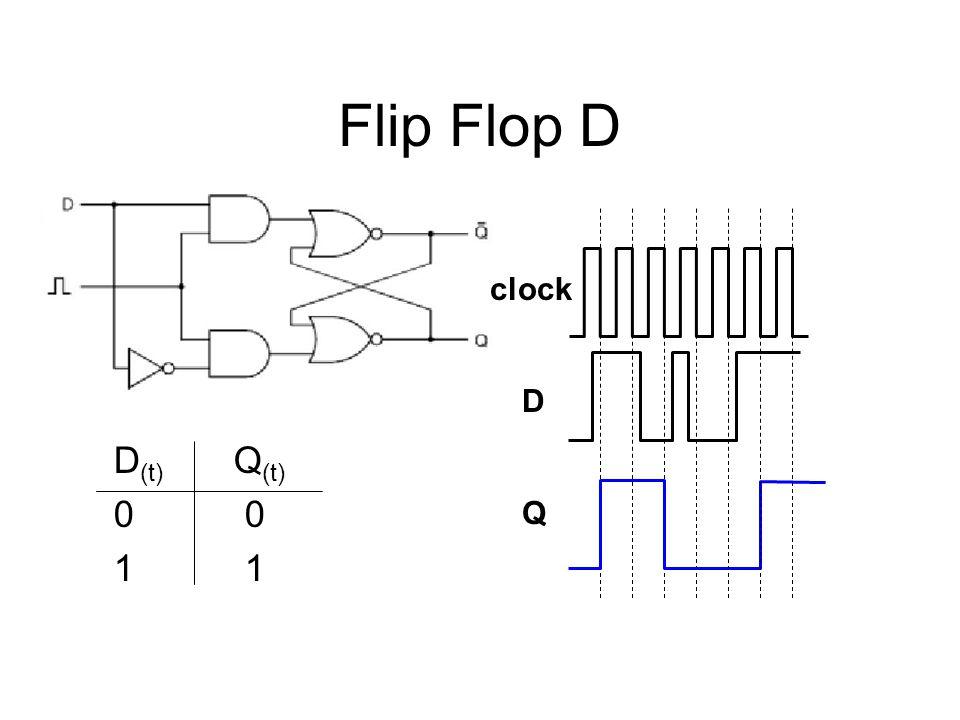 Flip Flop D D (t) Q (t) 0 1 clock D Q