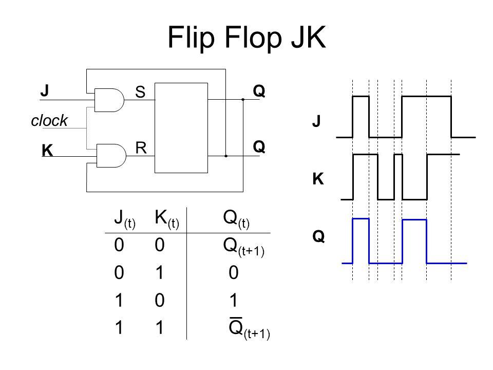 Flip Flop JK J (t) K (t) Q (t) 00 Q (t+1) 01 0 10 1 11 Q (t+1) J K clock Q Q S R J K Q