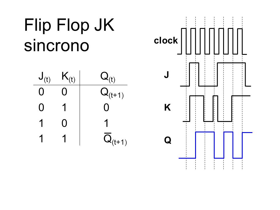 Flip Flop JK sincrono J K Q clock J (t) K (t) Q (t) 00 Q (t+1) 01 0 10 1 11 Q (t+1)