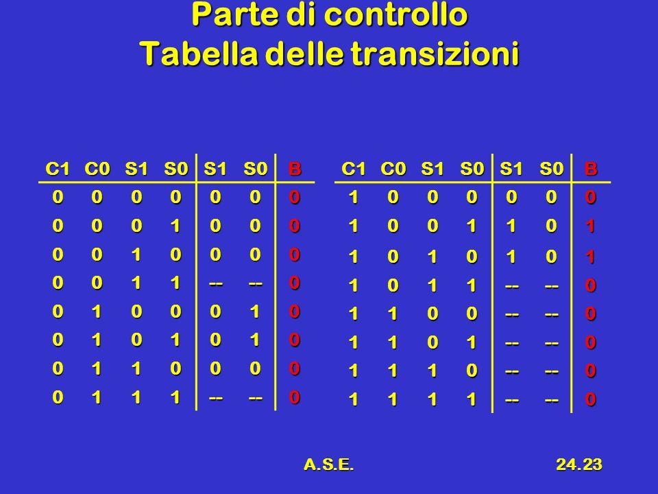 A.S.E.24.23 Parte di controllo Tabella delle transizioni C1C0S1S0S1S0B 0000000 0001000 0010000 0011----0 0100010 0101010 0110000 0111----0C1C0S1S0S1S0B1000000 1001101 1010101 1011----0 1100----0 1101----0 1110----0 1111----0