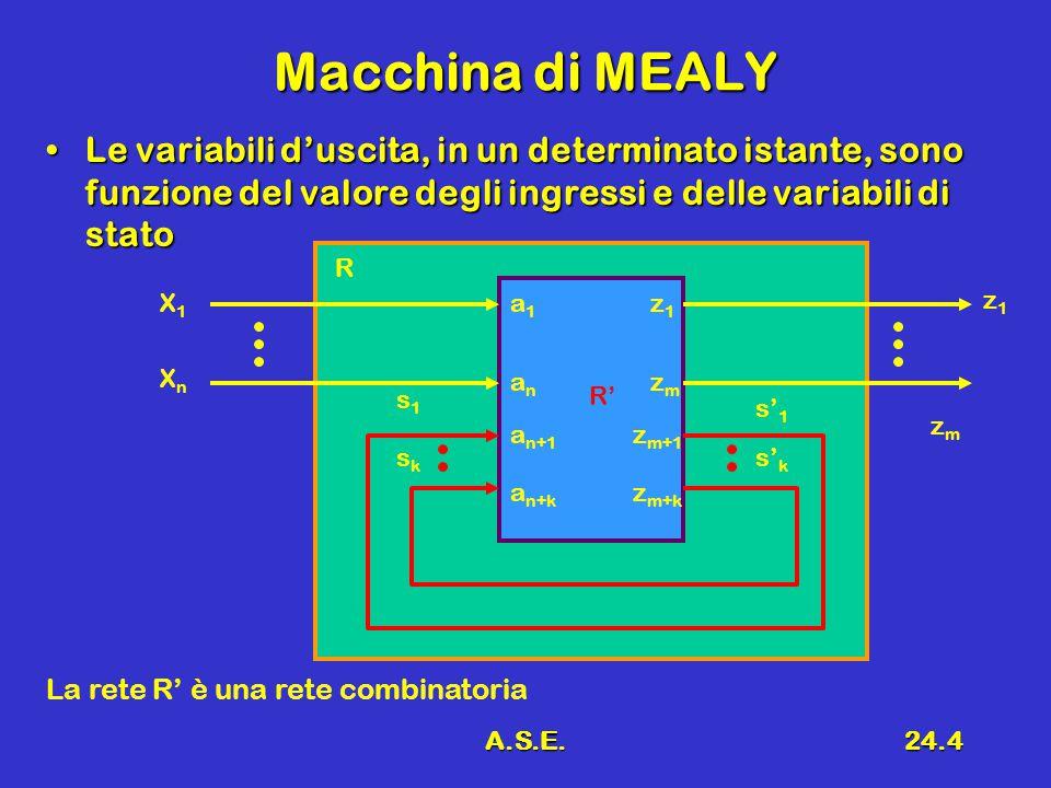 A.S.E.24.4 Macchina di MEALY Le variabili d'uscita, in un determinato istante, sono funzione del valore degli ingressi e delle variabili di statoLe variabili d'uscita, in un determinato istante, sono funzione del valore degli ingressi e delle variabili di stato R R' X1X1 XnXn z1z1 zmzm s1s1 sksk s' 1 s' k a1a1 La rete R' è una rete combinatoria anan a n+1 a n+k z1z1 zmzm z m+1 z m+k