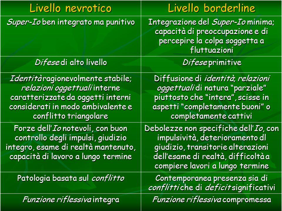 Livello nevrotico Livello borderline Super-Io ben integrato ma punitivo Integrazione del Super-Io minima; capacità di preoccupazione e di percepire la